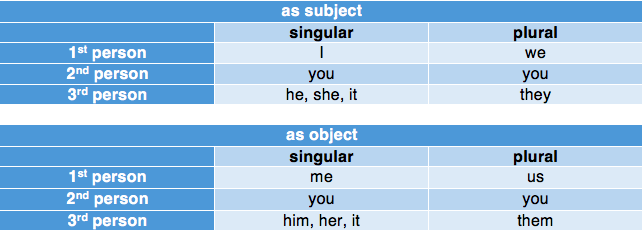 pronoun table