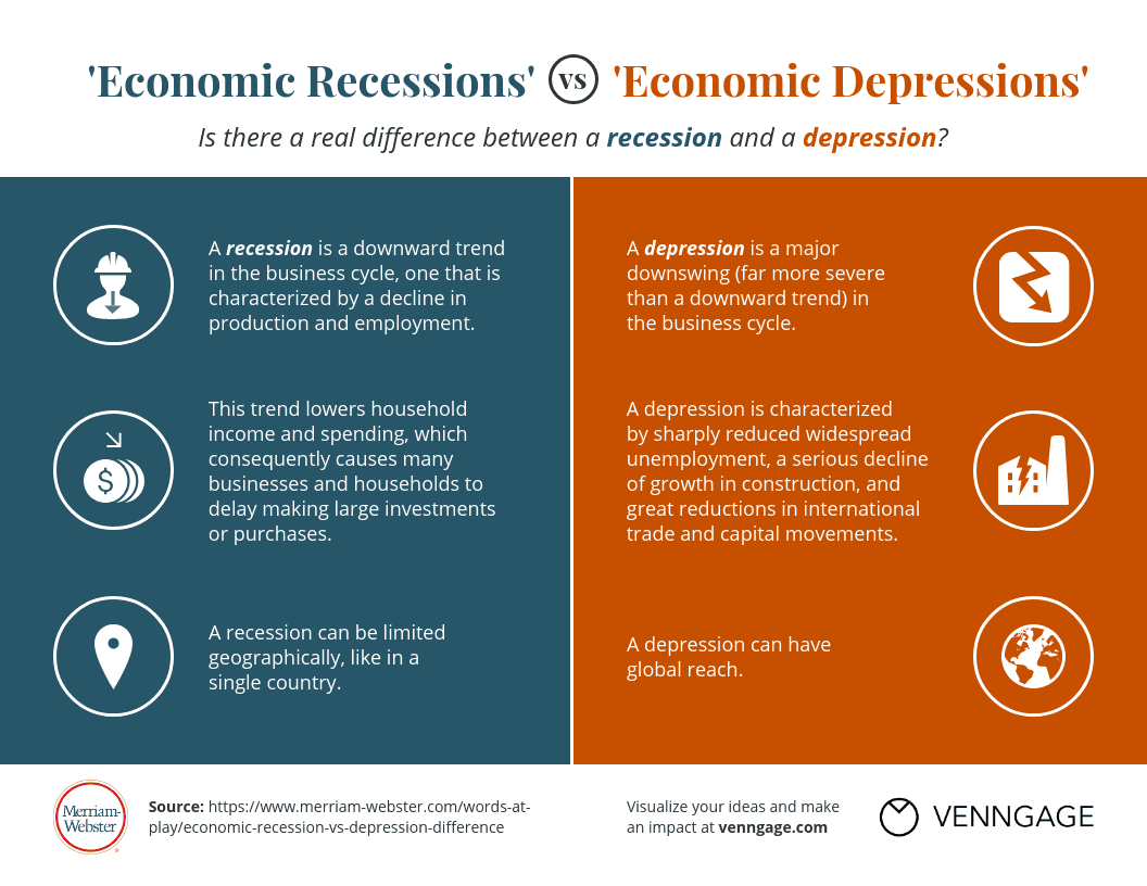Recession Vs Depression What Is The Difference Merriam Webster
