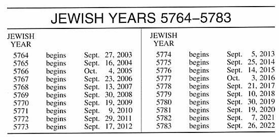 Jewish Calendar | Definition of Jewish Calendar by Merriam