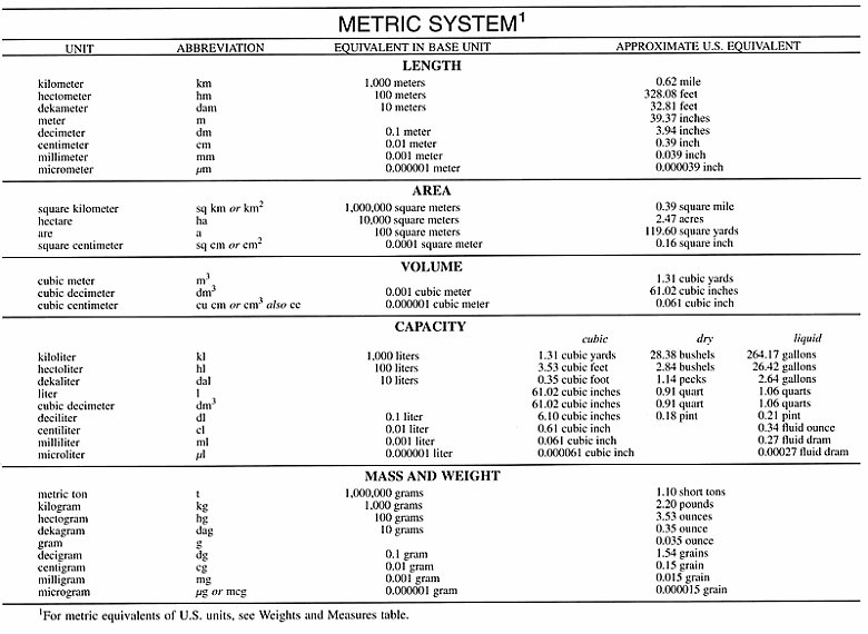 Metric system definition of metric system by merriam webster metric system table watchthetrailerfo