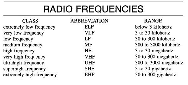 Radio Frequency | Definition of Radio Frequency by Merriam-Webster